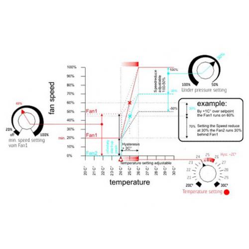 GSE Temperatura e Pressione
